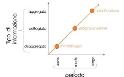 Pianificazione vs Programmazione: le differenze