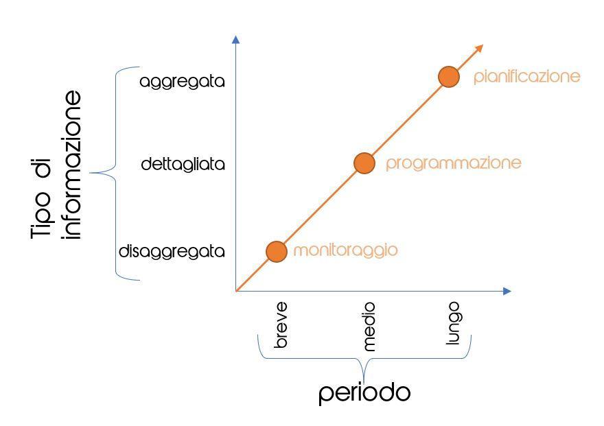 differenze tra pianificazione, programmazione e controllo aziendale