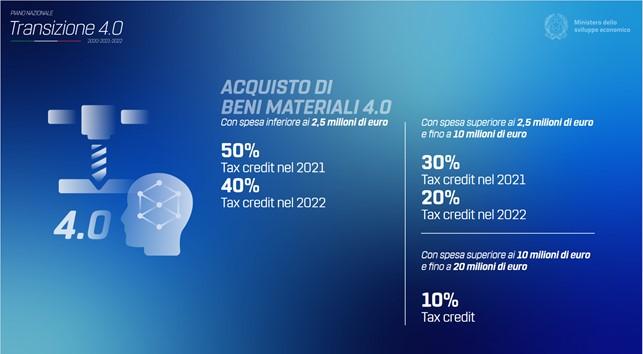 Transizione 4.0 - beni materiali 4.0 - credito d'imposta - Trizeta